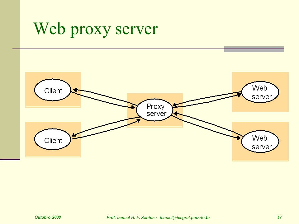 Web proxy server Outubro 2008