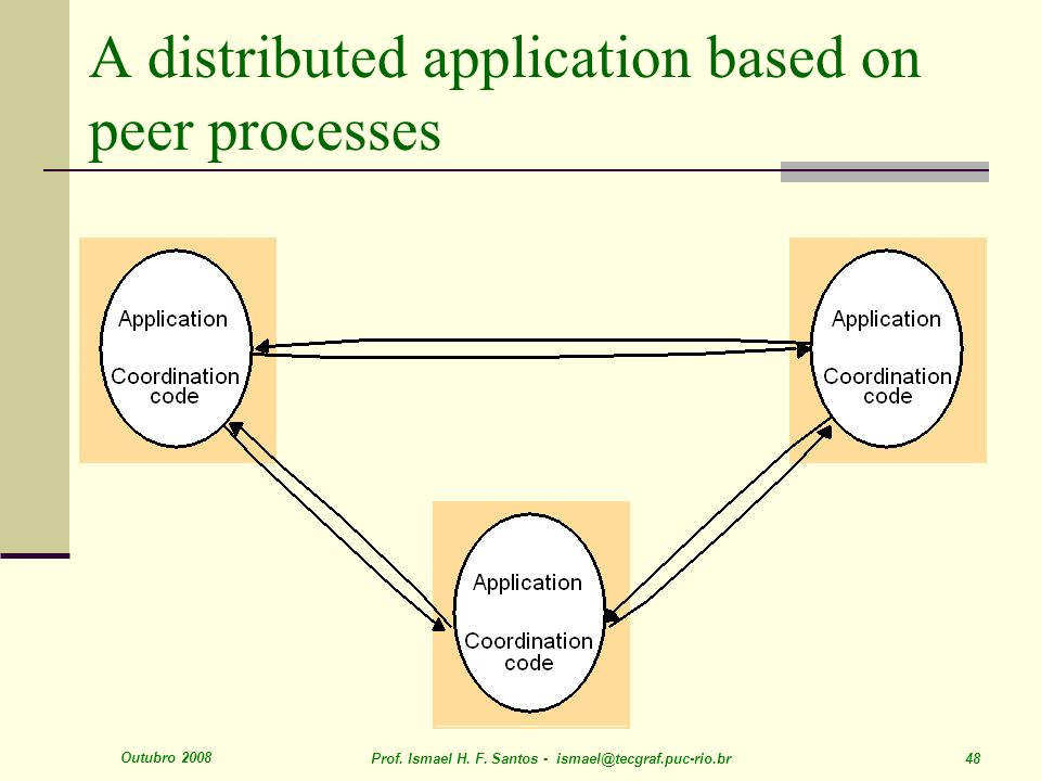 A distributed application based on peer processes