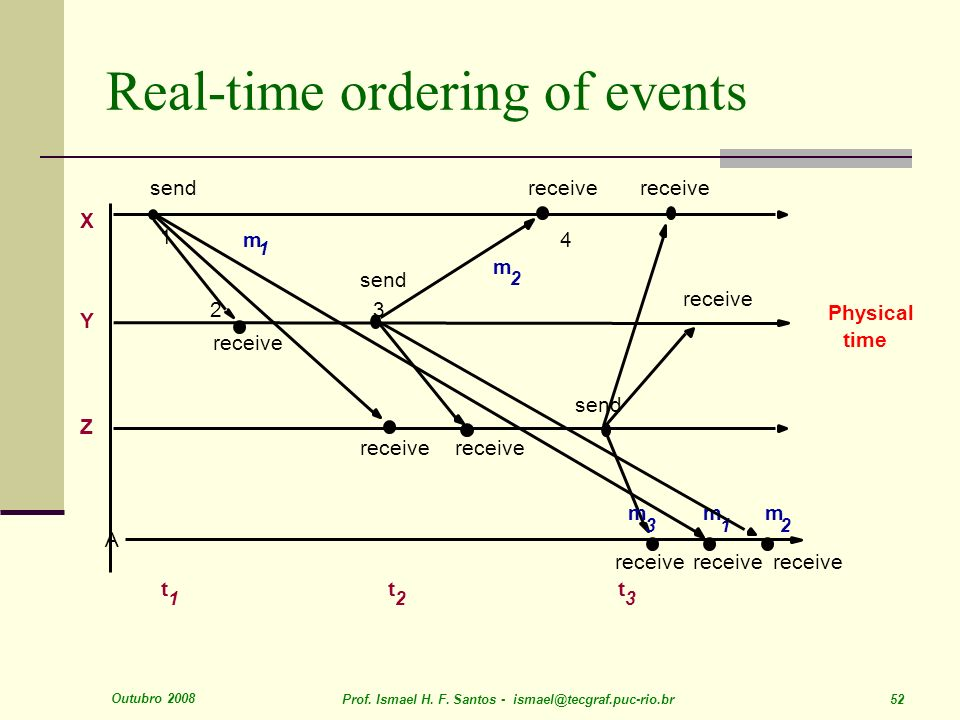 Real-time ordering of events