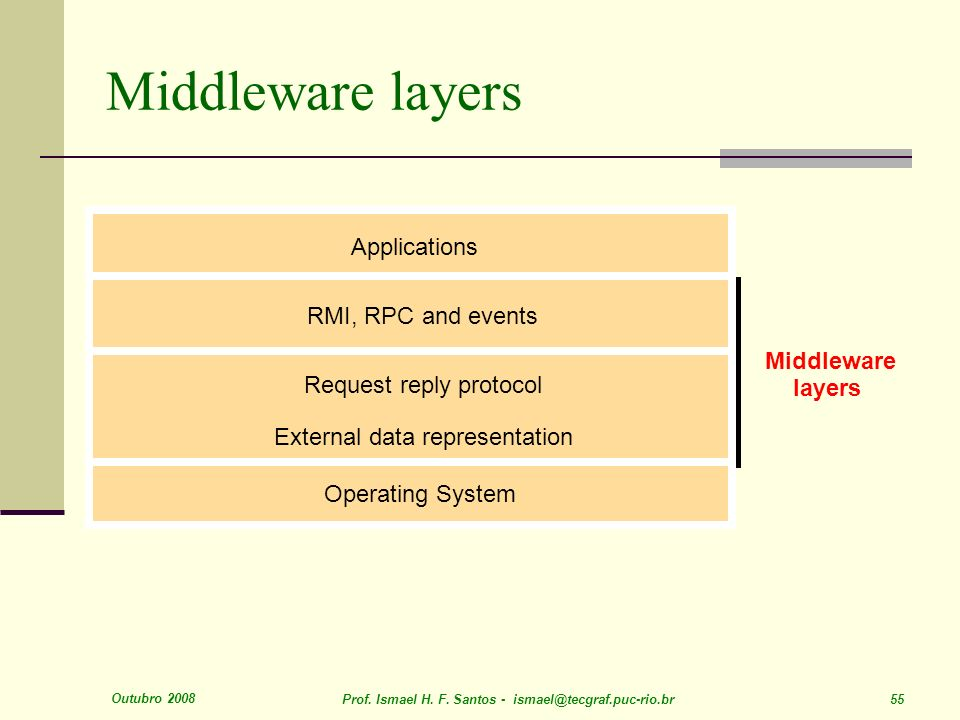 Middleware layers Applications RMI, RPC and events Middleware