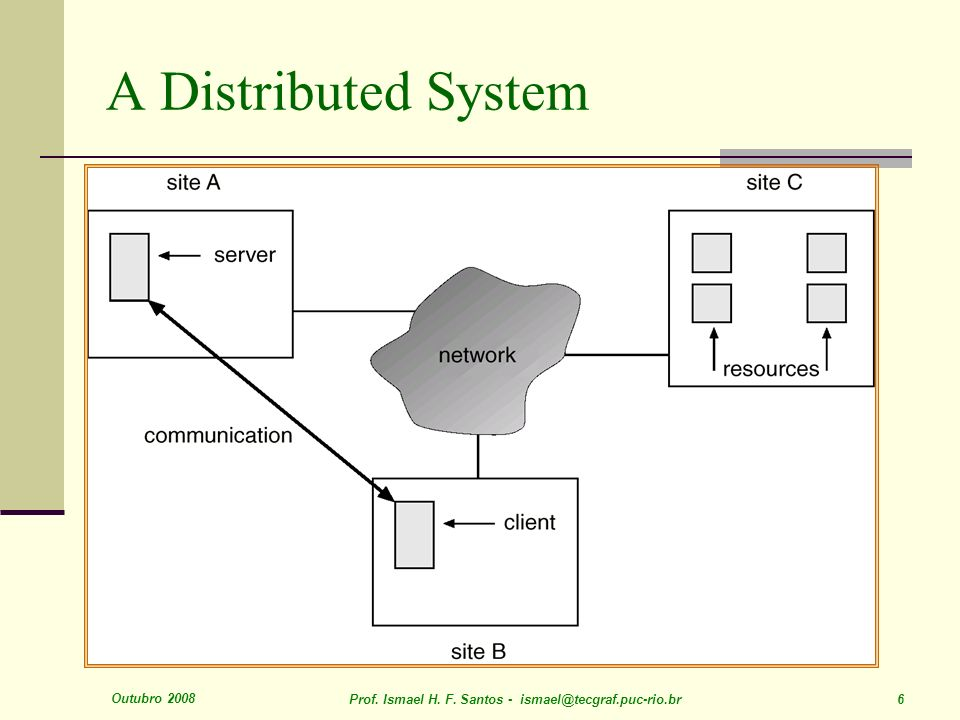 A Distributed System Outubro 2008