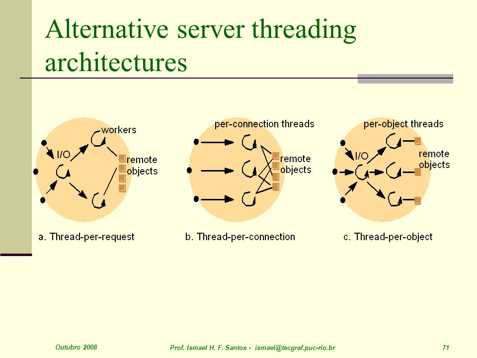 Alternative server threading architectures