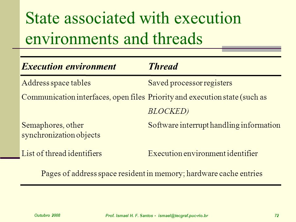 State associated with execution environments and threads