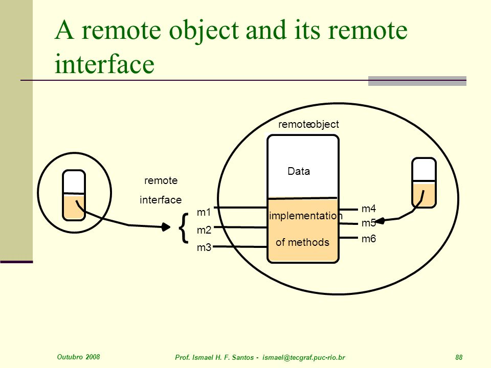 A remote object and its remote interface