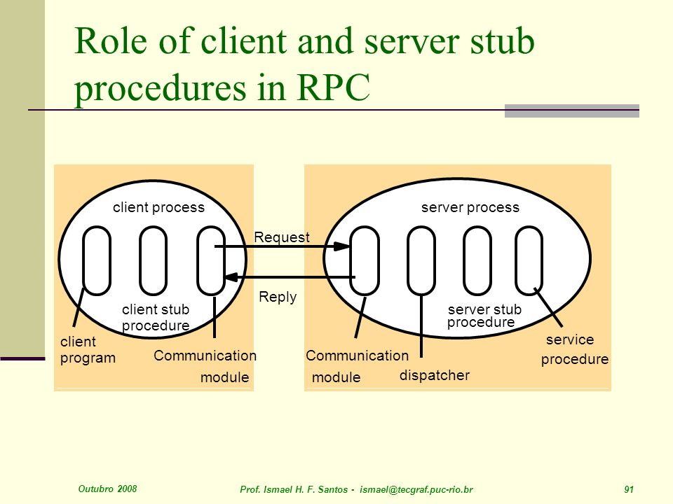 Role of client and server stub procedures in RPC