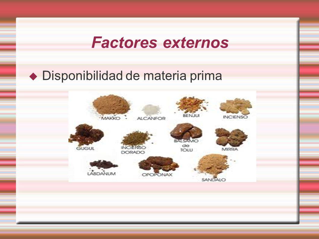 Factores externos Disponibilidad de materia prima