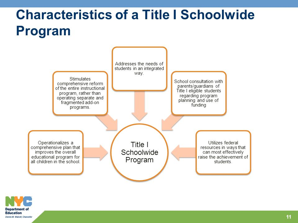 Characteristics of a Title I Schoolwide Program