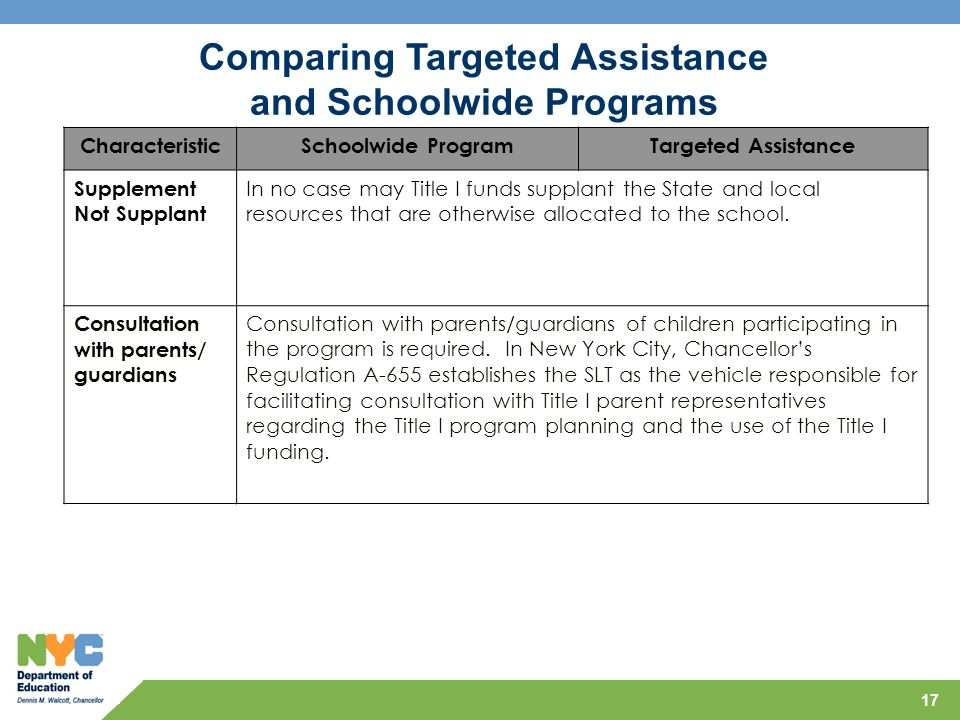 Comparing Targeted Assistance and Schoolwide Programs
