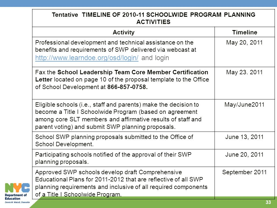 Tentative TIMELINE OF 2010-11 SCHOOLWIDE PROGRAM PLANNING ACTIVITIES