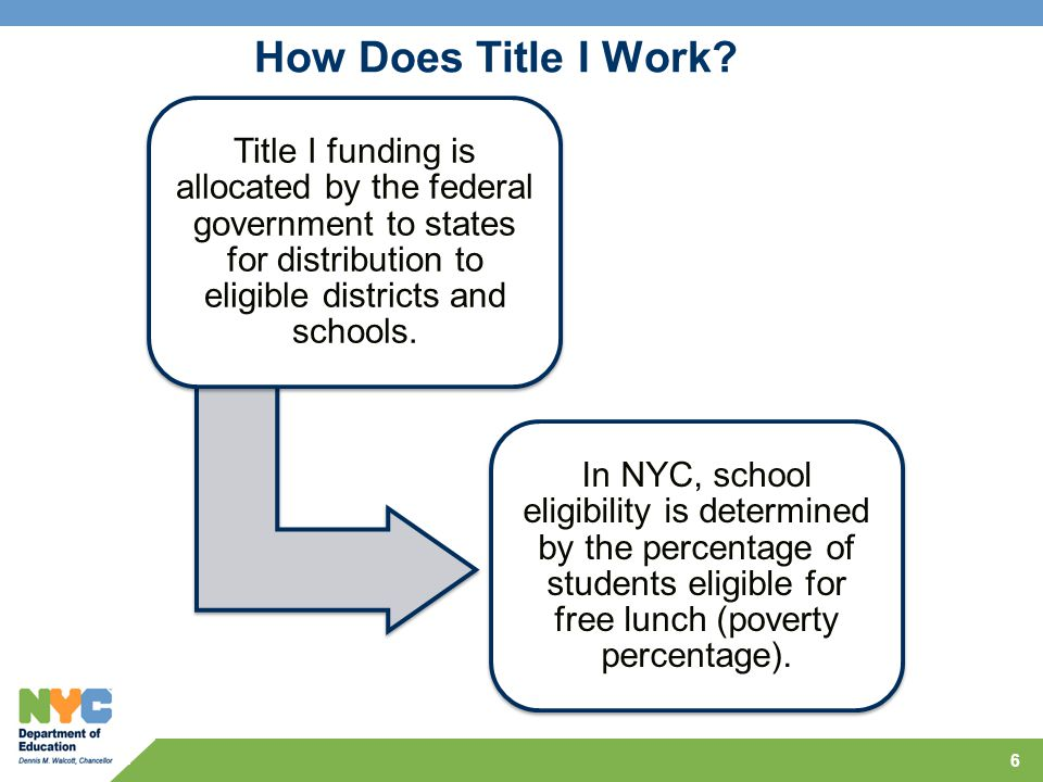 How Does Title I Work Title I funding is allocated by the federal government to states for distribution to eligible districts and schools.