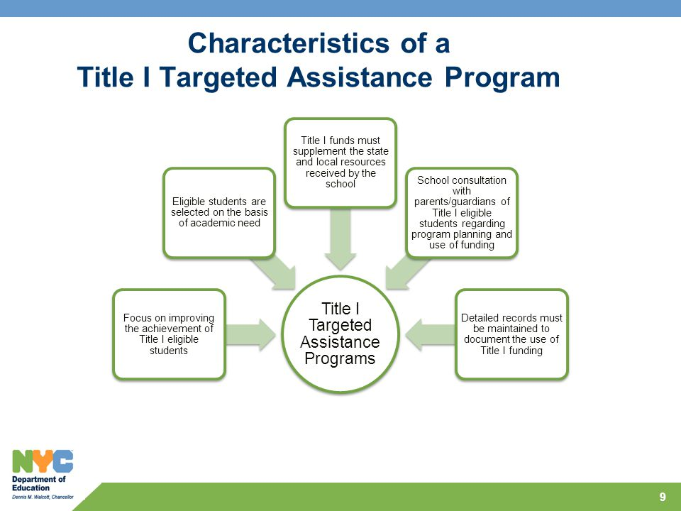 Characteristics of a Title I Targeted Assistance Program