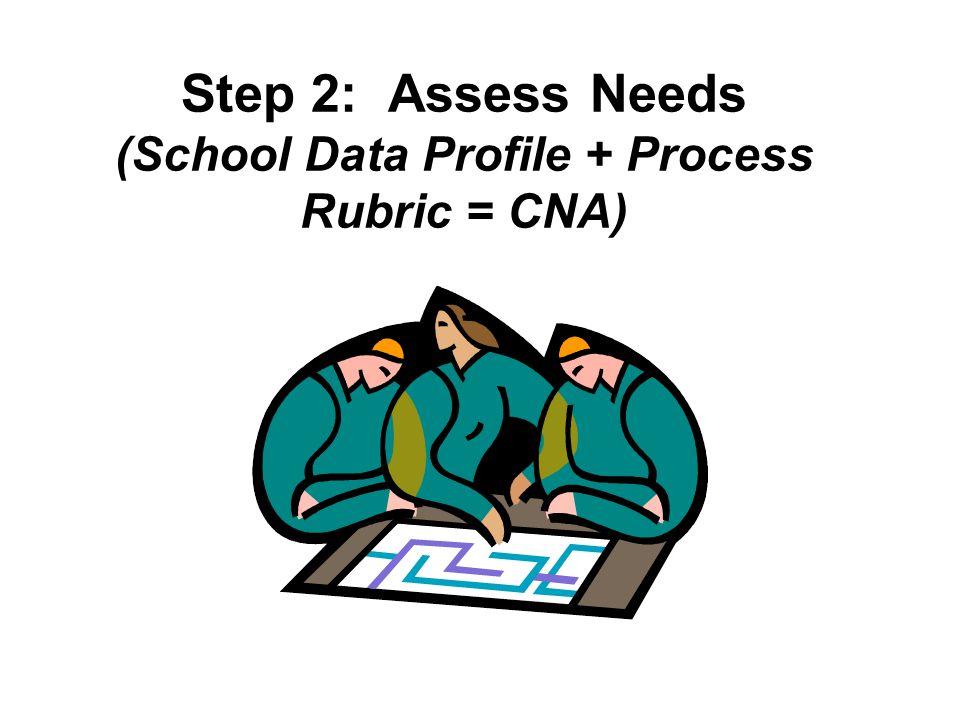 Step 2: Assess Needs (School Data Profile + Process Rubric = CNA)
