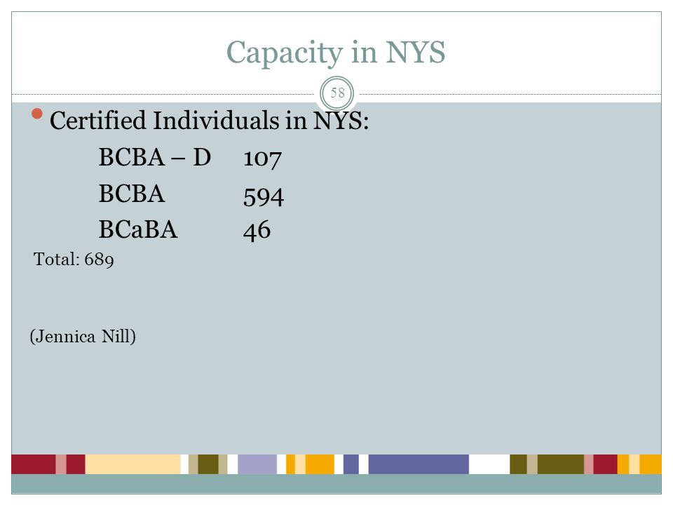 Capacity in NYS Certified Individuals in NYS: BCBA – D 107 BCBA 594