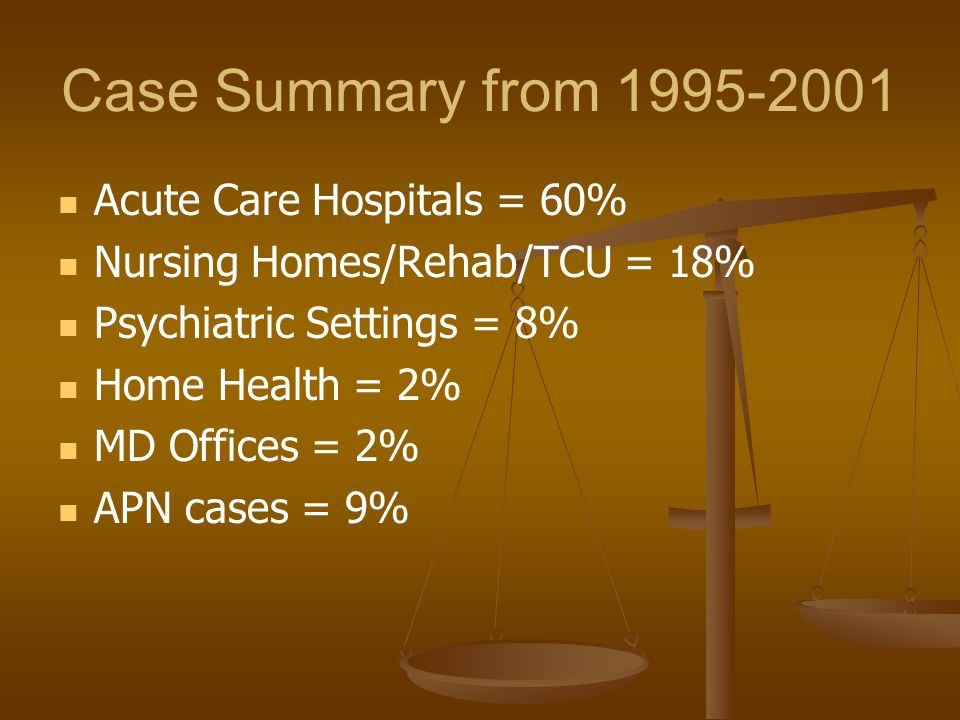 Case Summary from 1995-2001 Acute Care Hospitals = 60%
