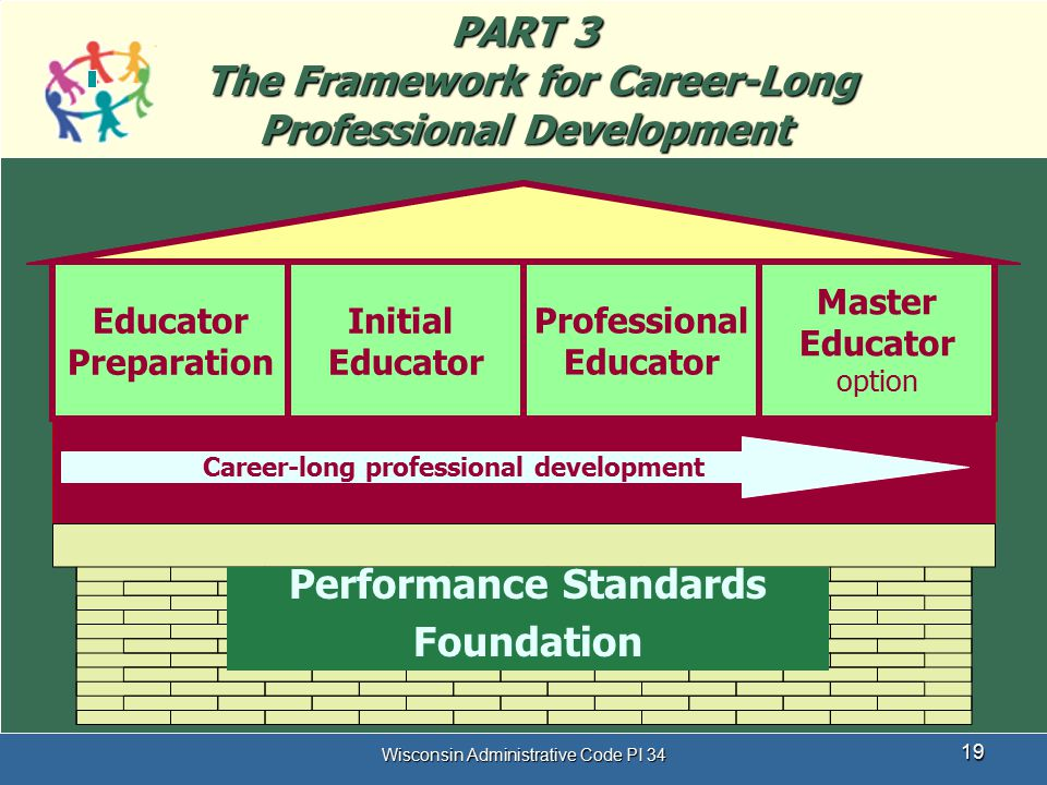 PART 3 The Framework for Career-Long Professional Development
