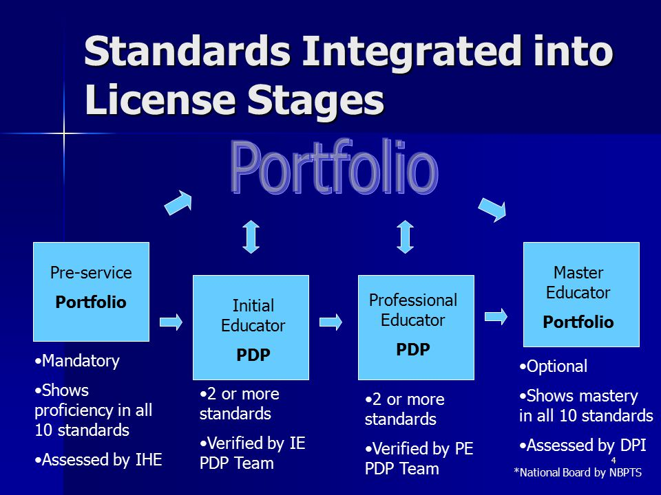 Standards Integrated into License Stages