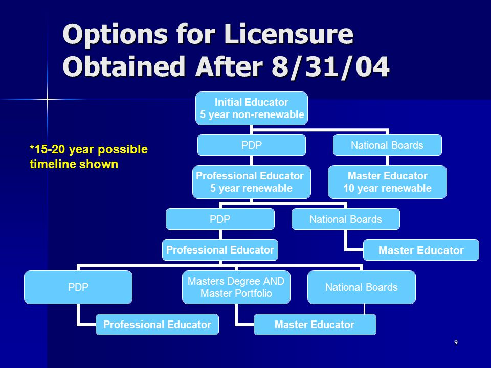 Options for Licensure Obtained After 8/31/04