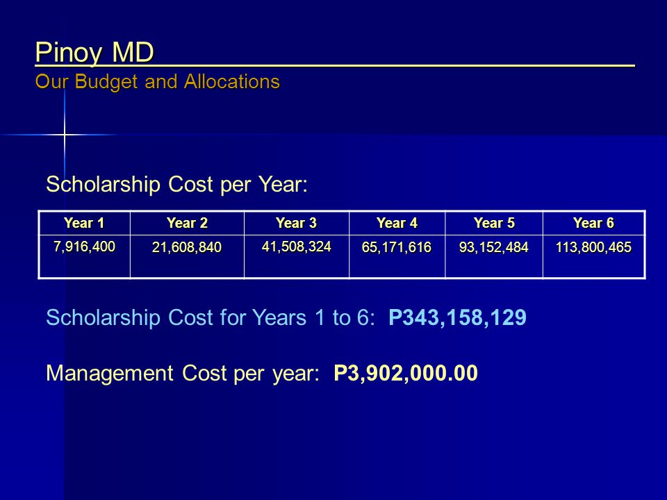 Pinoy MD Our Budget and Allocations