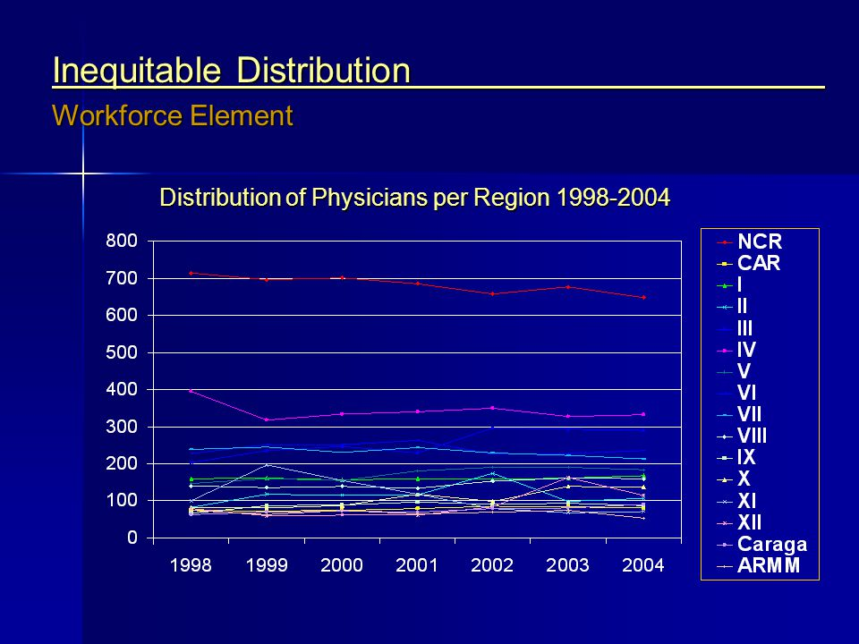 Distribution of Physicians per Region 1998-2004