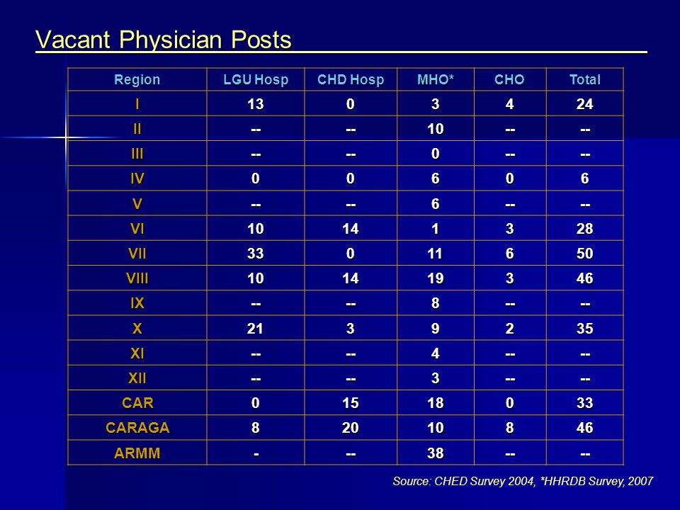 Vacant Physician Posts