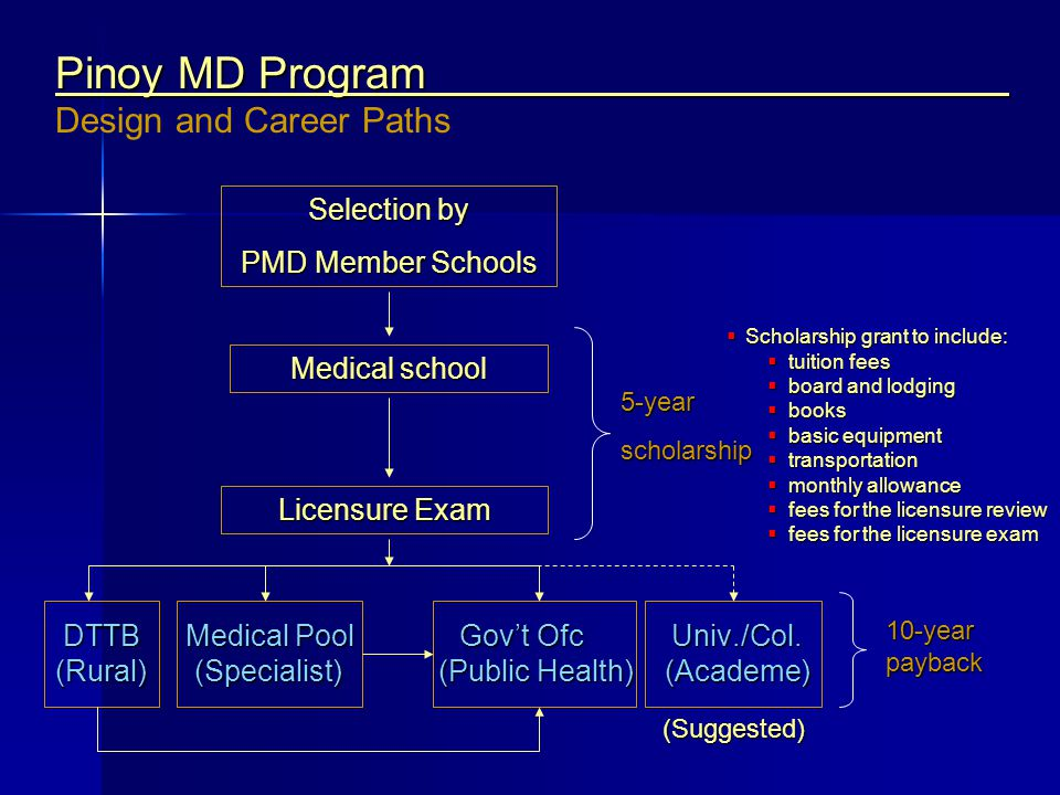 Pinoy MD Program Design and Career Paths