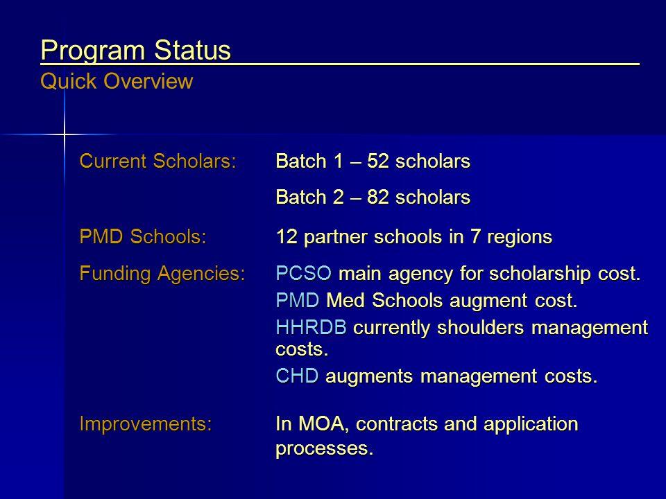 Program Status Quick Overview