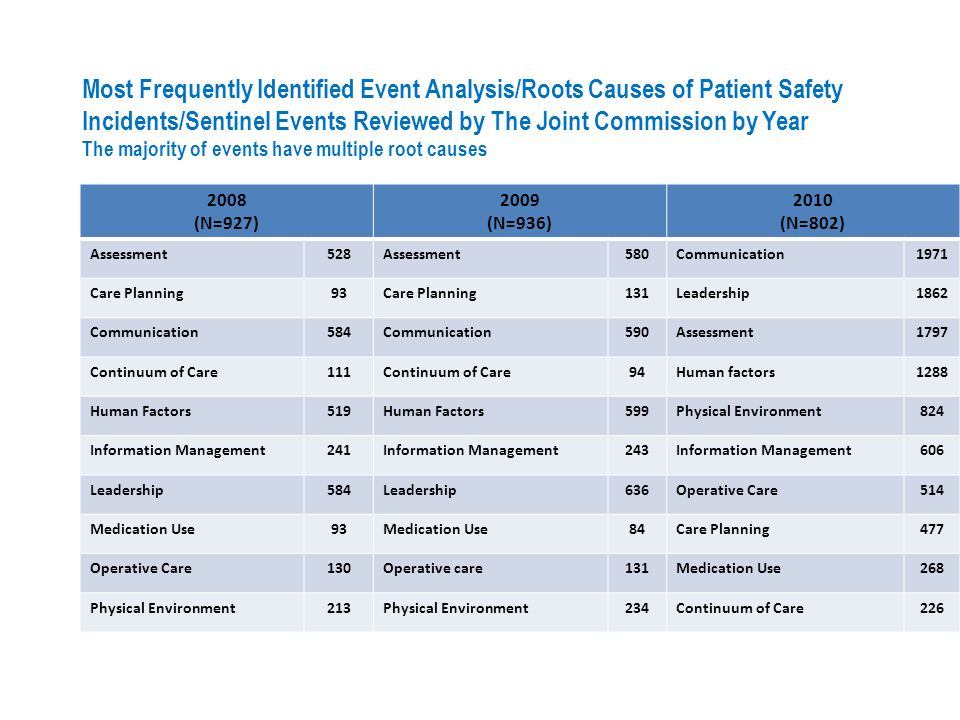 Most Frequently Identified Event Analysis/Roots Causes of Patient Safety Incidents/Sentinel Events Reviewed by The Joint Commission by Year The majority of events have multiple root causes
