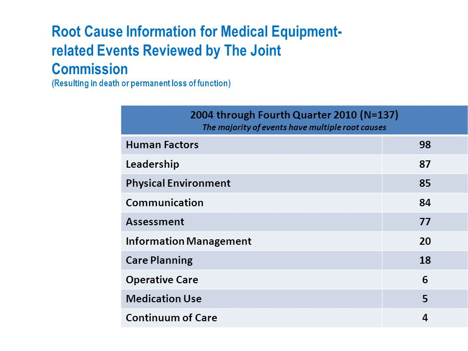 Root Cause Information for Medical Equipment-related Events Reviewed by The Joint Commission (Resulting in death or permanent loss of function)