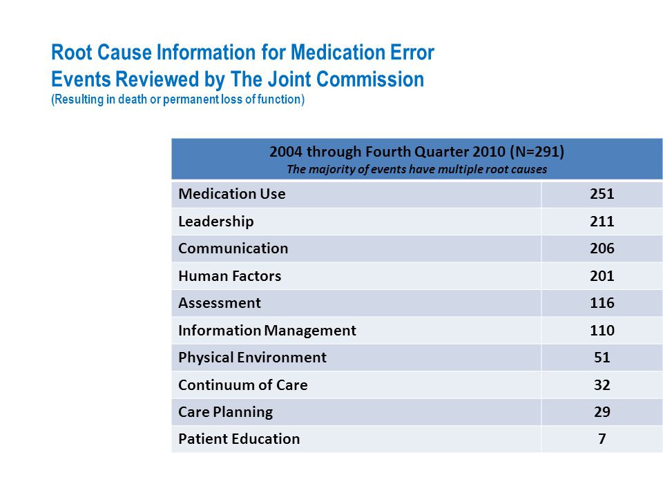 Root Cause Information for Medication Error Events Reviewed by The Joint Commission (Resulting in death or permanent loss of function)