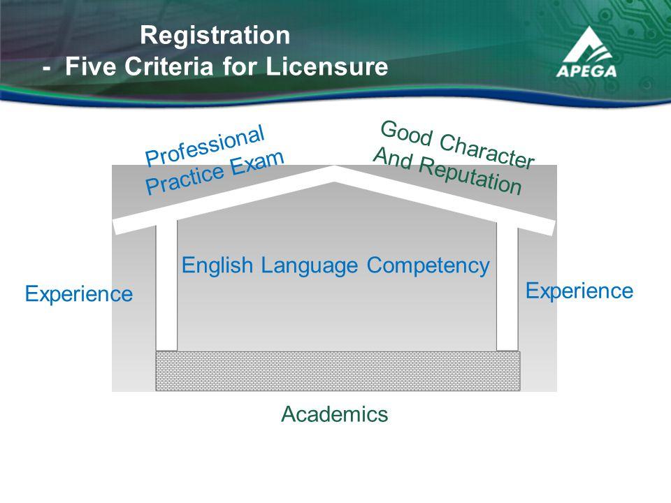 Registration - Five Criteria for Licensure