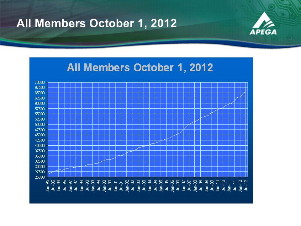 All Members October 1, 2012