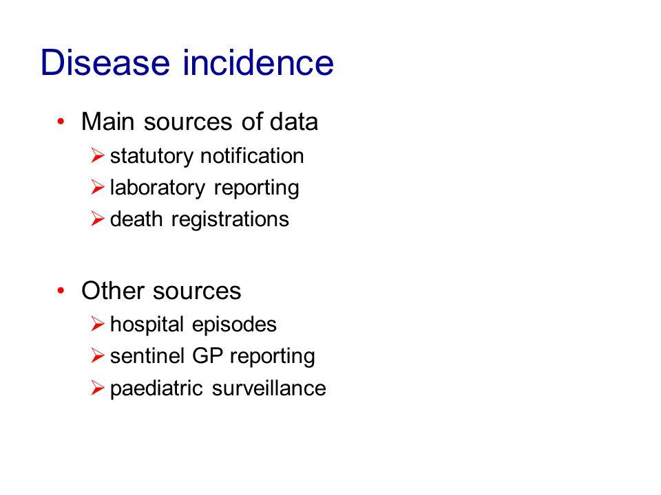 Surveillance of vaccine coverage