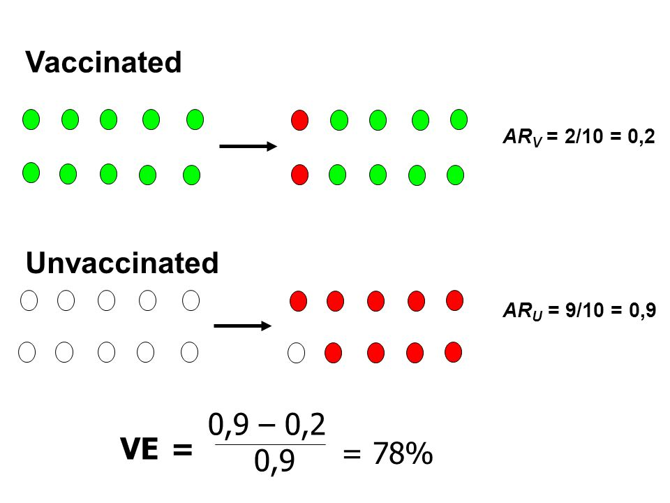 Calculating the vaccine efficacy in the field: Rapid screening method