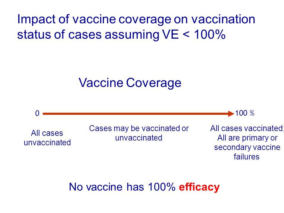 Potential pitfalls.... case definition vaccine history