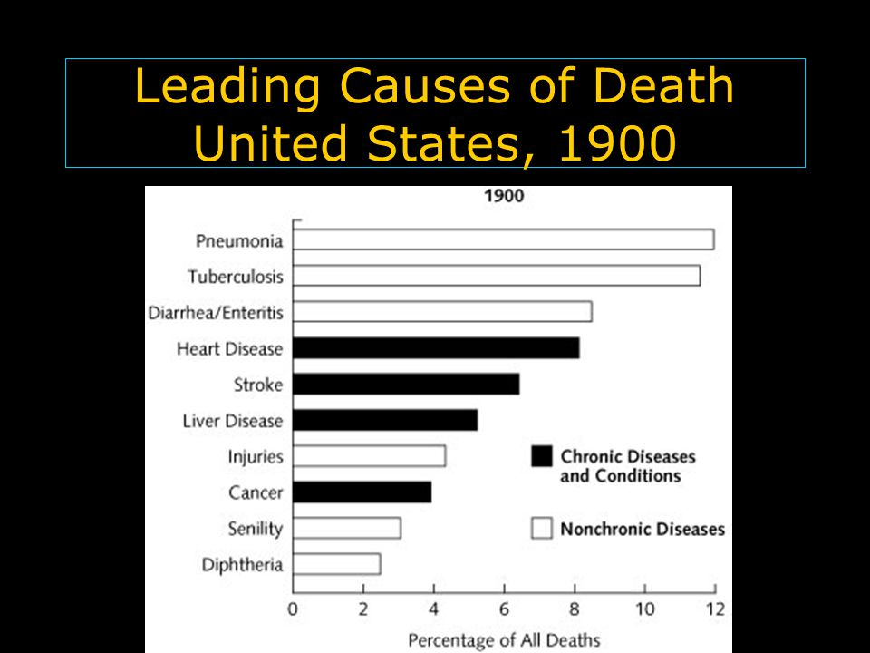 Leading Causes of Death United States, 1900