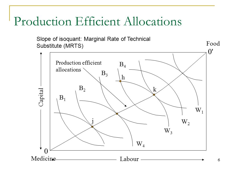 Production Efficient Allocations