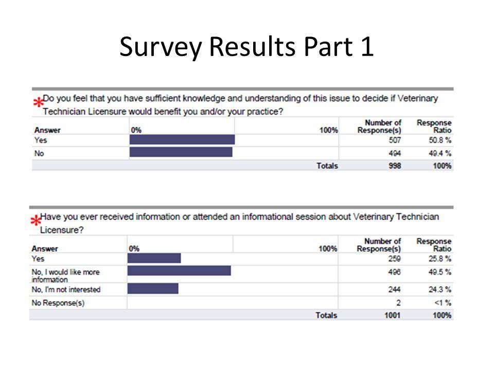 Survey Results Part 1