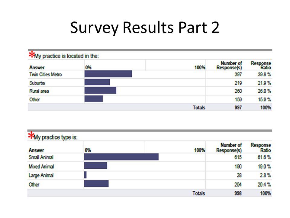 Survey Results Part 2