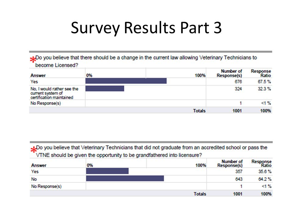 Survey Results Part 3