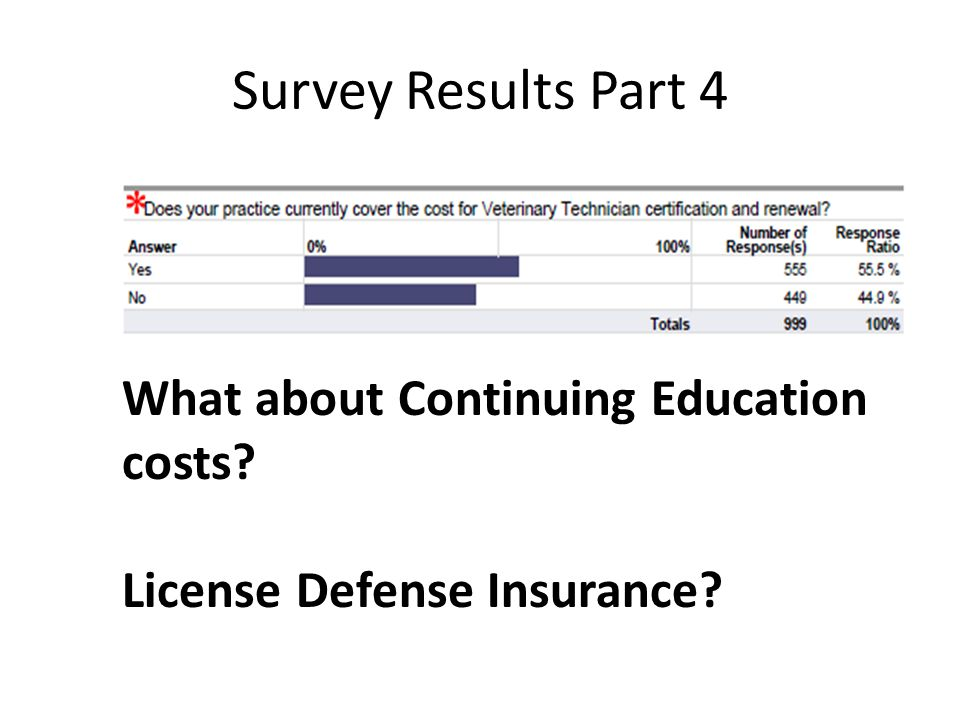 Survey Results Part 4 What about Continuing Education costs