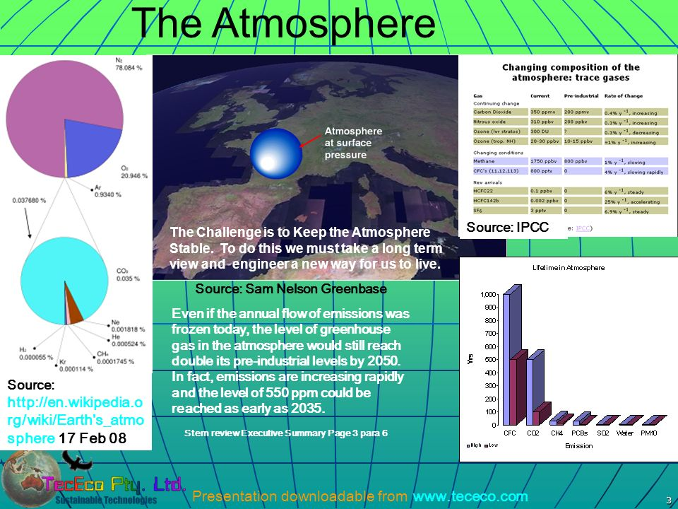 The Atmosphere Source: IPCC