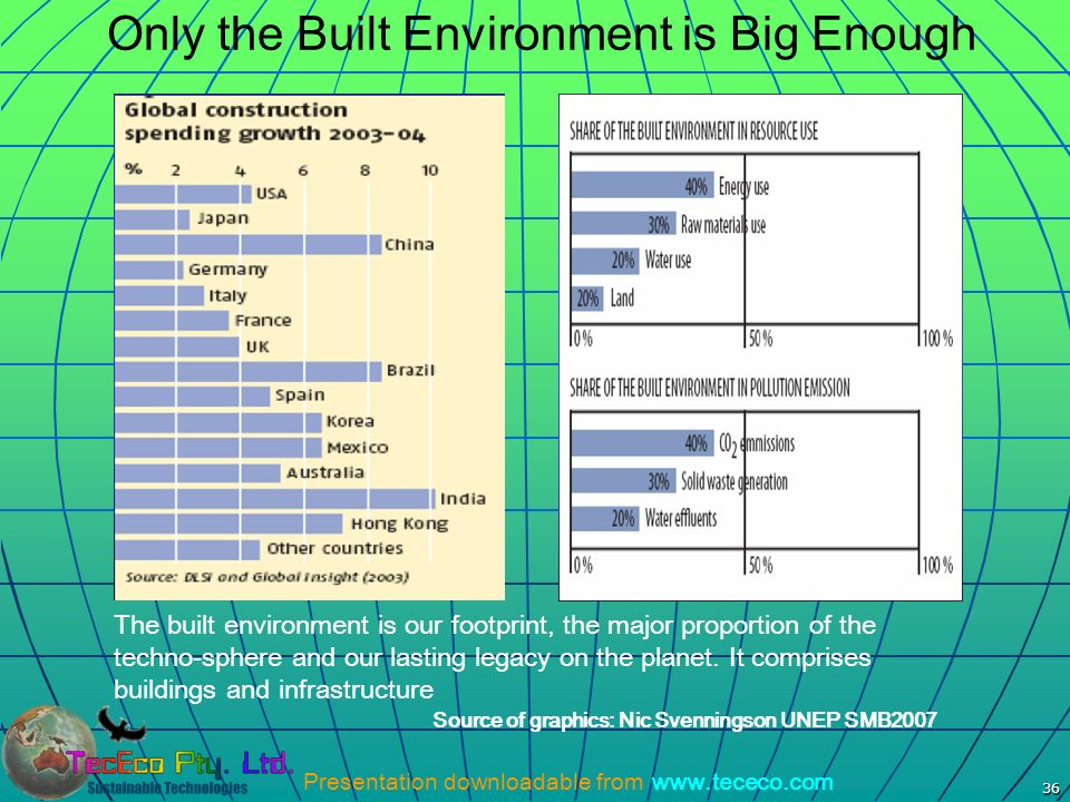 Only the Built Environment is Big Enough