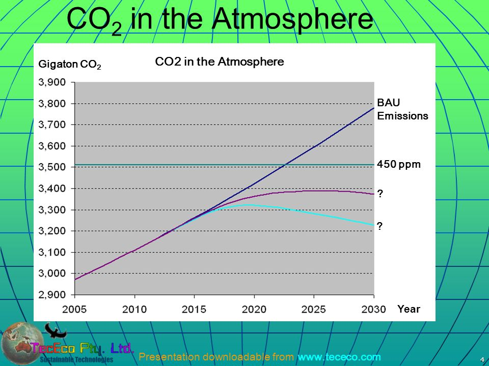 CO2 in the Atmosphere Year CO2 in the Atmosphere Gigaton CO2