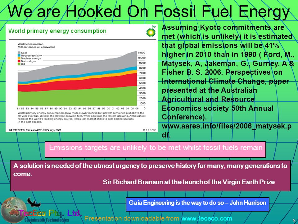 We are Hooked On Fossil Fuel Energy