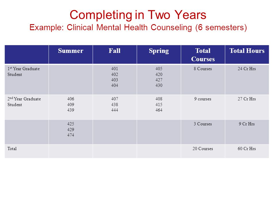 Completing in Two Years Example: Clinical Mental Health Counseling (6 semesters)