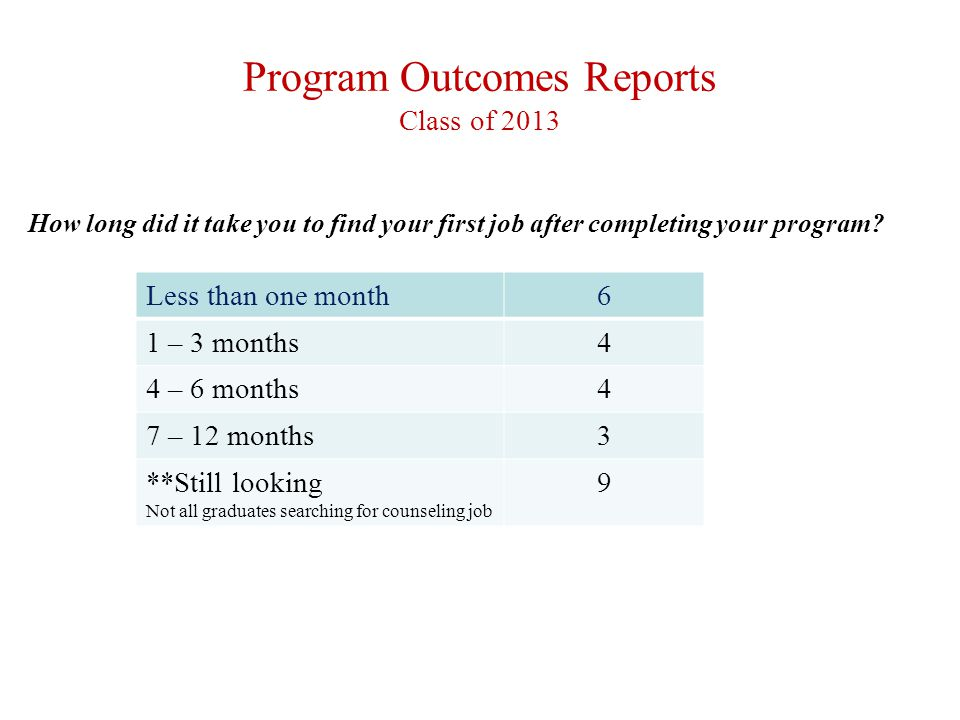 Program Outcomes Reports Class of 2013