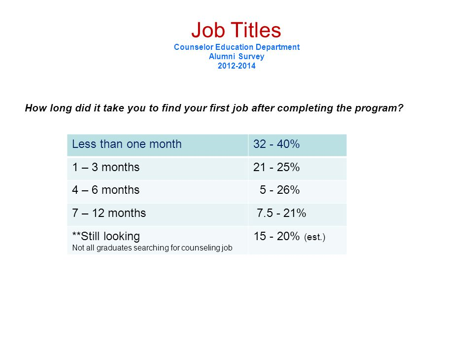 Job Titles Counselor Education Department Alumni Survey 2012-2014