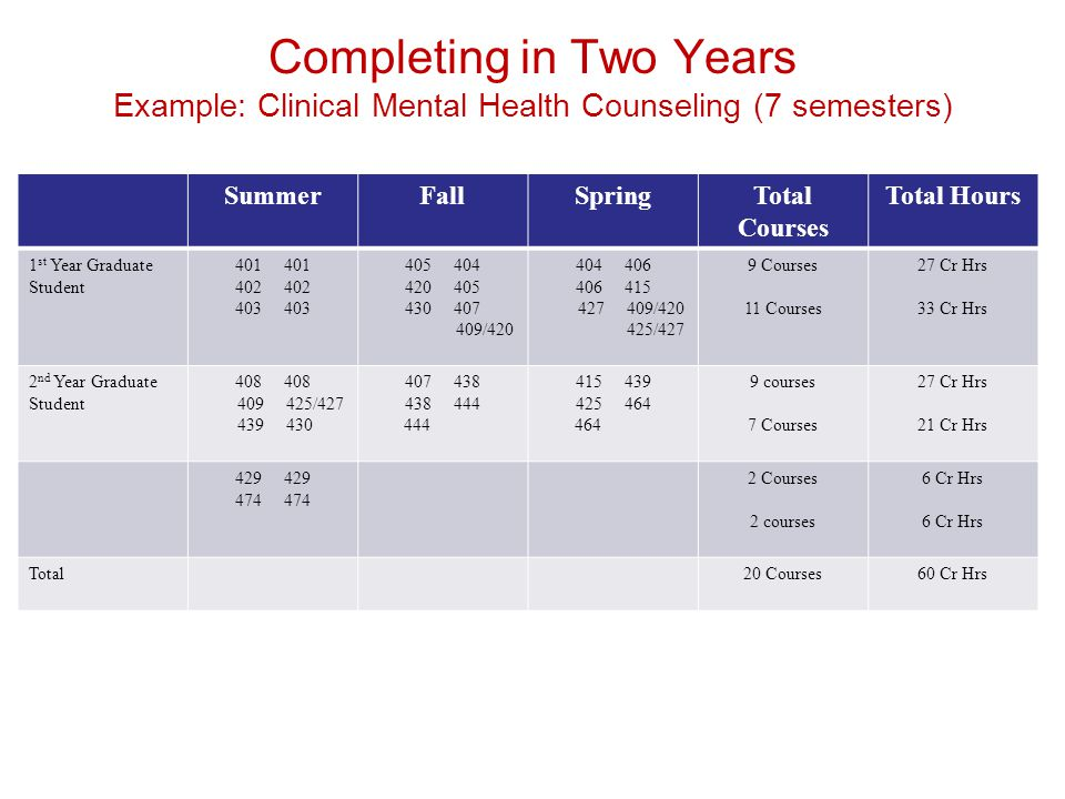 Completing in Two Years Example: Clinical Mental Health Counseling (7 semesters)
