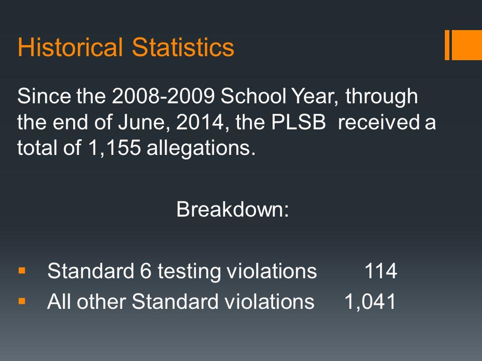 Historical Statistics