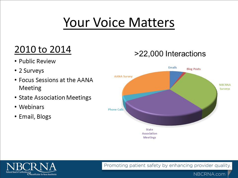 Your Voice Matters 2010 to 2014 >22,000 Interactions Public Review